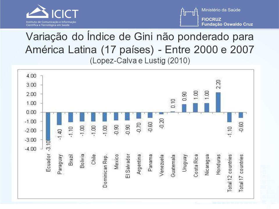 Variação do Índice de Gini não ponderado para América Latina (17 países) - Entre 2000 e 2007 (Lopez-Calva e Lustig (2010)