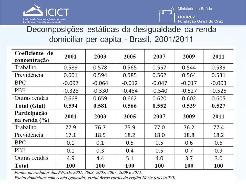Decomposições estáticas da desigualdade da renda domiciliar per capita - Brasil, 2001/2011