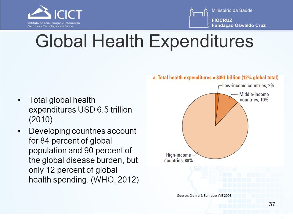 Global Health Expenditures Total global health expenditures USD 6.5 trillion (2010) Developing countries account for 84 percent of global population and 90 percent of the global disease burden, but only 12 percent of global health spending.