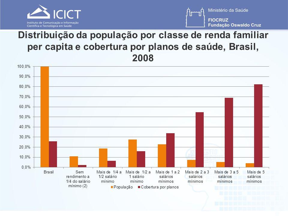 Distribuição da população por classe de renda familiar per capita e cobertura por planos de saúde, Brasil, 2008