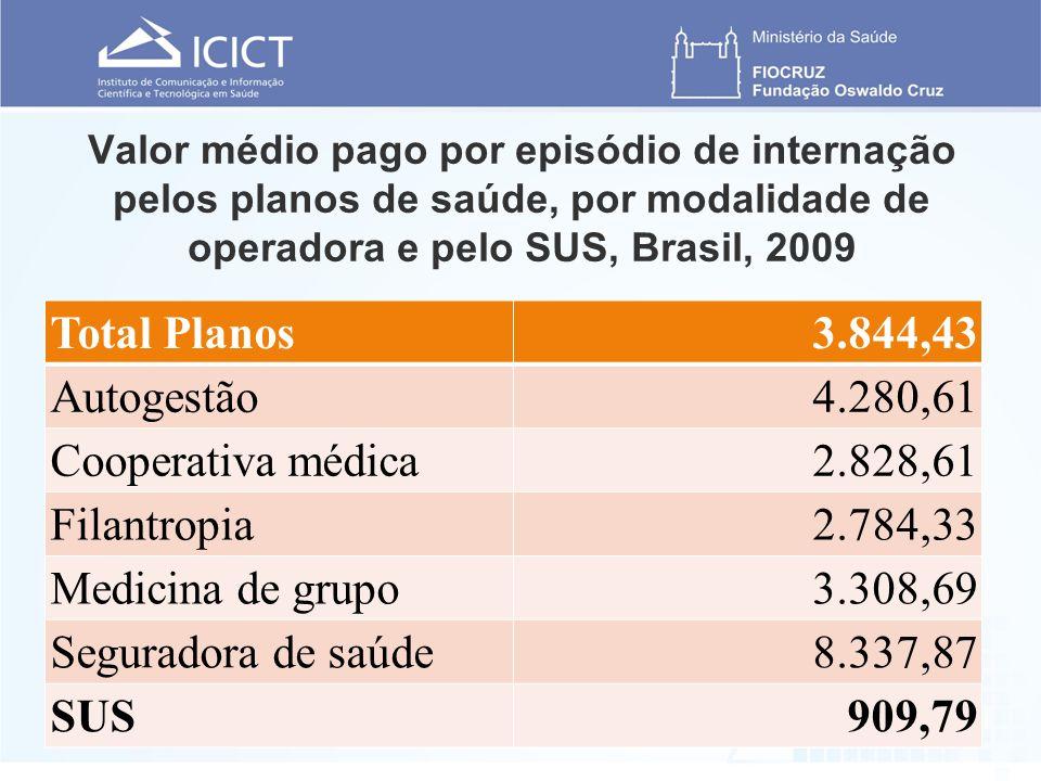 Valor médio pago por episódio de internação pelos planos de saúde, por modalidade de operadora e pelo SUS, Brasil, 2009 Total Planos3.844,43 Autogestã