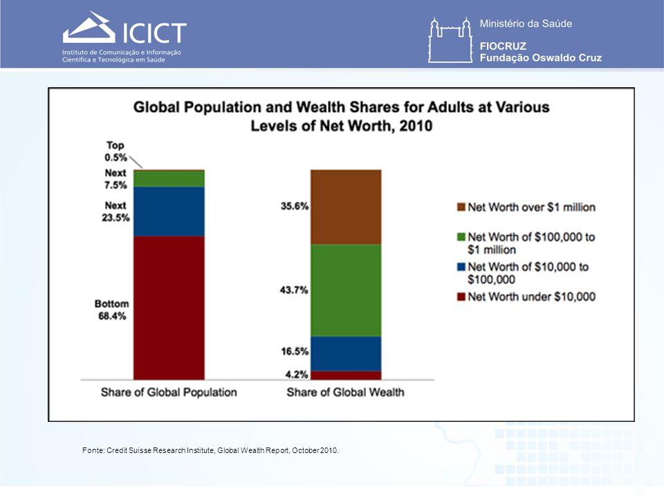 Fonte: Credit Suisse Research Institute, Global Wealth Report, October 2010.