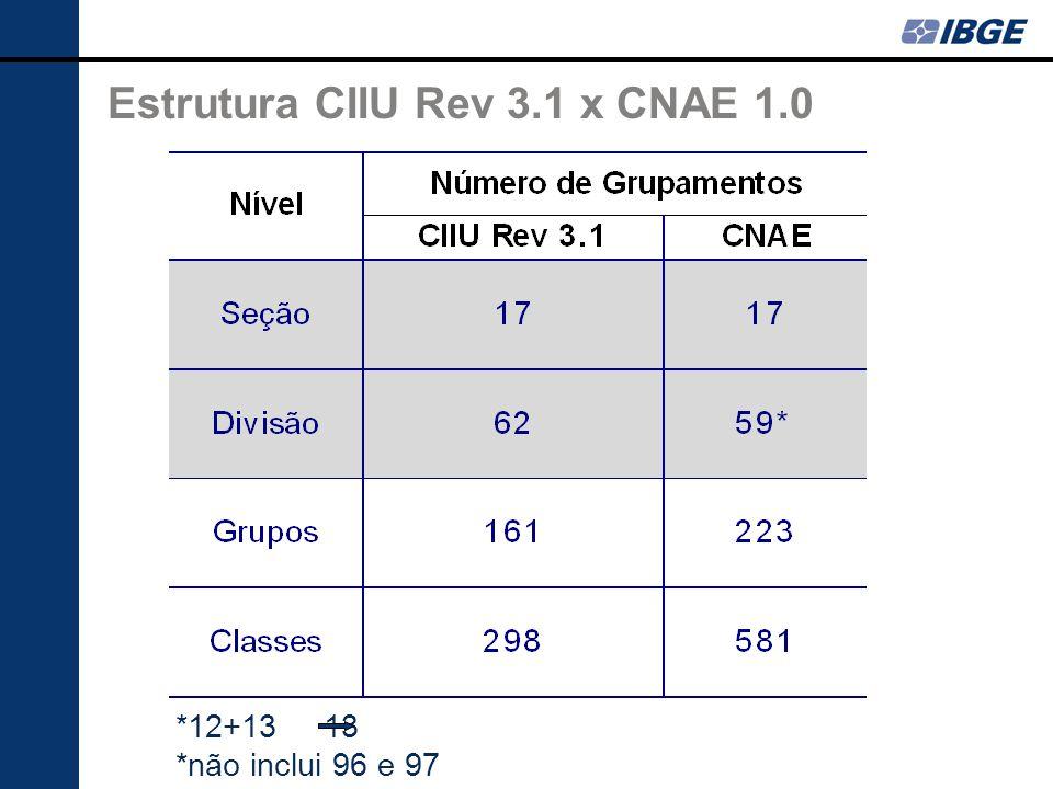 *12+13 13 *não inclui 96 e 97 Estrutura CIIU Rev 3.1 x CNAE 1.0