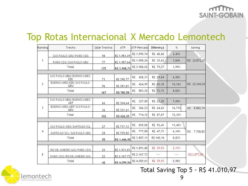 Top Rotas Internacional X Mercado Lemontech RankingTrechoQtde TrechosATPATP MercadoDiferença%Saving 1 SAO PAULO-GRU/PARIS-CDG98R$ 1.951,09 R$ 1.999,74