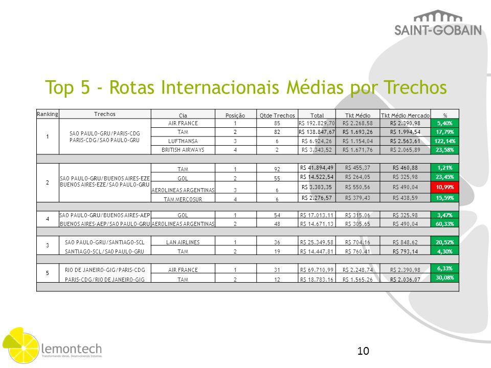 RankingTrechos CiaPosiçãoQtde TrechosTotalTkt MédioTkt Médio Mercado % 1 SAO PAULO-GRU/PARIS-CDG AIR FRANCE185R$ 192.829,70R$ 2.268,58R$ 2.390,985,40%