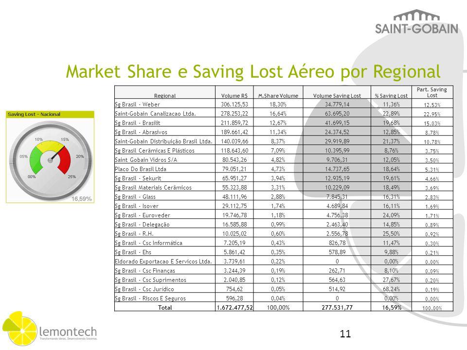 Market Share e Saving Lost Aéreo por Regional RegionalVolume R$M.Share VolumeVolume Saving Lost% Saving Lost Part. Saving Lost Sg Brasil - Weber306.12