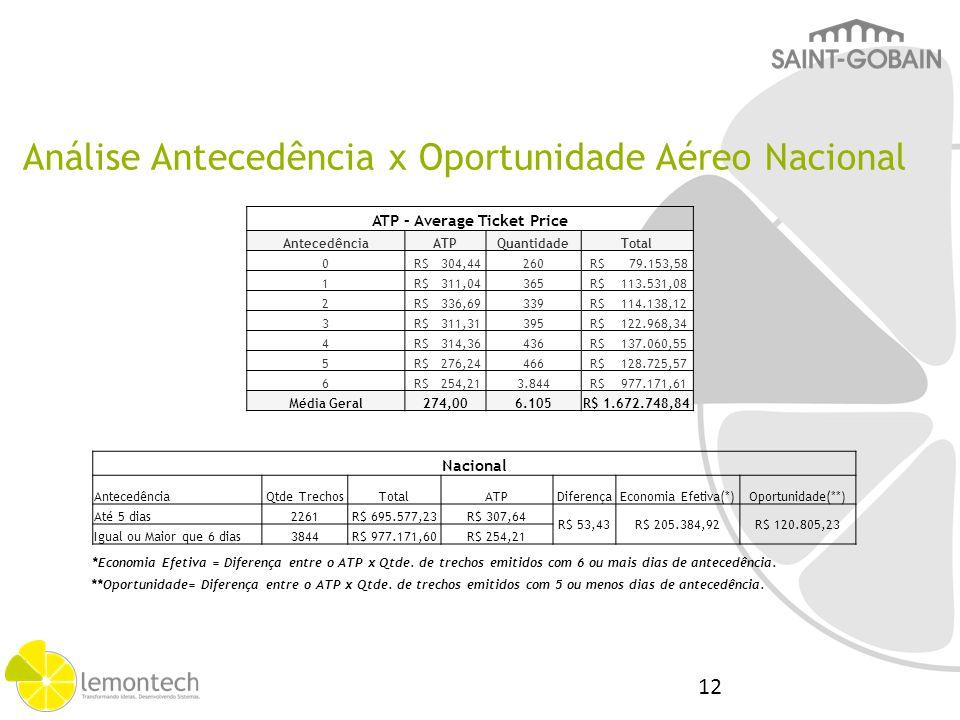 Análise Antecedência x Oportunidade Aéreo Nacional *Economia Efetiva = Diferença entre o ATP x Qtde. de trechos emitidos com 6 ou mais dias de anteced