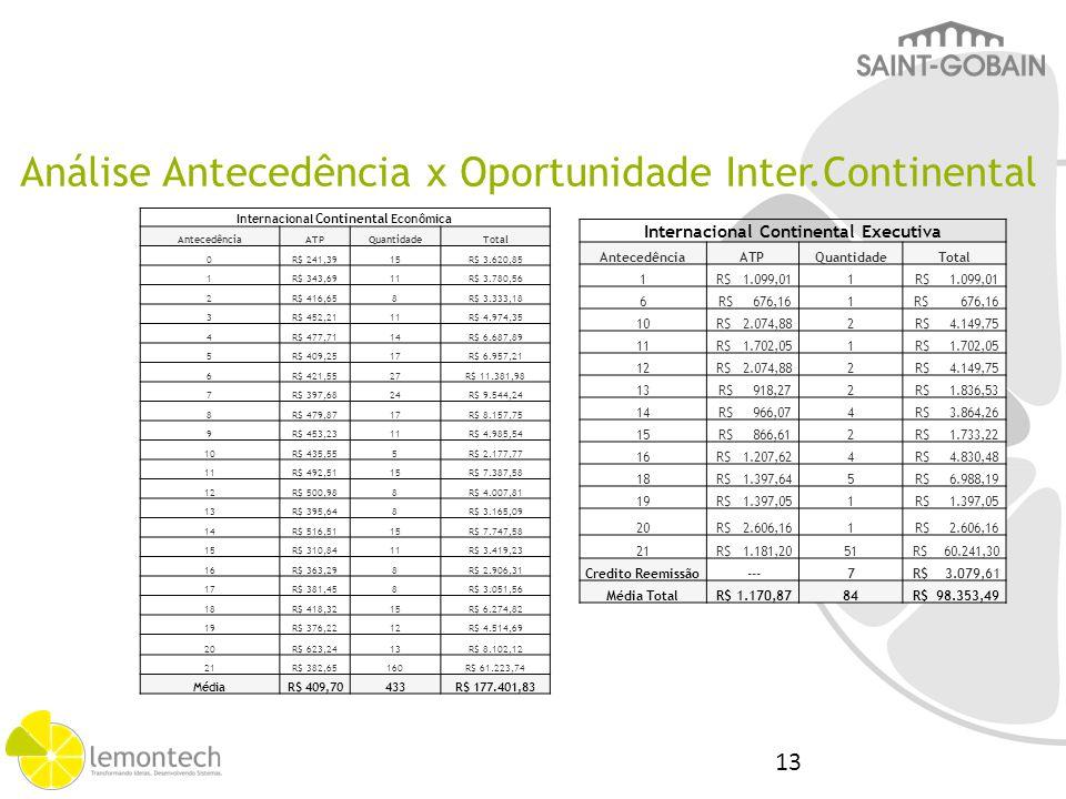 Análise Antecedência x Oportunidade Inter.Continental Internacional Continental Econômica AntecedênciaATPQuantidadeTotal 0R$ 241,3915R$ 3.620,85 1R$ 3