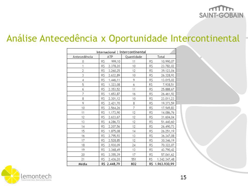 Internacional | Intercontinental AntecedênciaATPQuantidadeTotal 0 R$ 999,1011 R$ 10.990,07 1 R$ 2.378,2010 R$ 23.782,02 2 R$ 3.260,2512 R$ 39.123,04 3