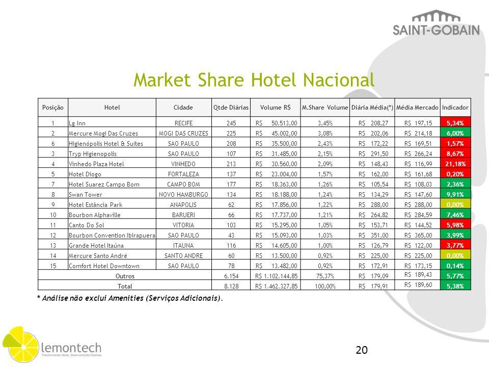 Market Share Hotel Nacional PosiçãoHotelCidadeQtde DiáriasVolume R$M.Share VolumeDiária Média(*)Média MercadoIndicador 1Lg InnRECIFE245 R$ 50.513,003,