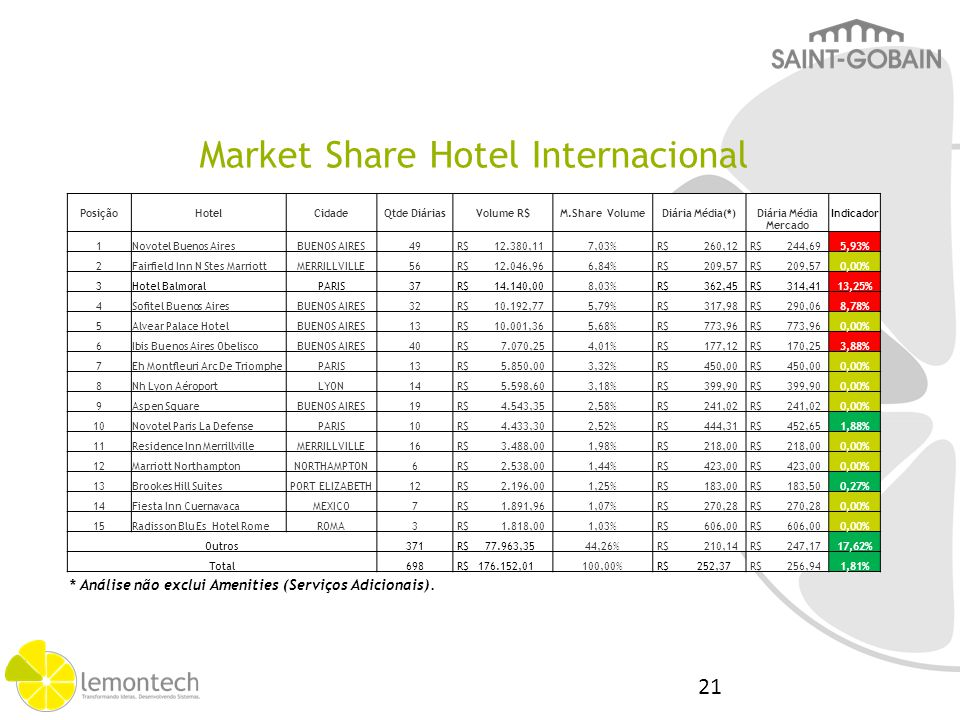 Market Share Hotel Internacional PosiçãoHotelCidadeQtde DiáriasVolume R$M.Share VolumeDiária Média(*) Diária Média Mercado Indicador 1Novotel Buenos A