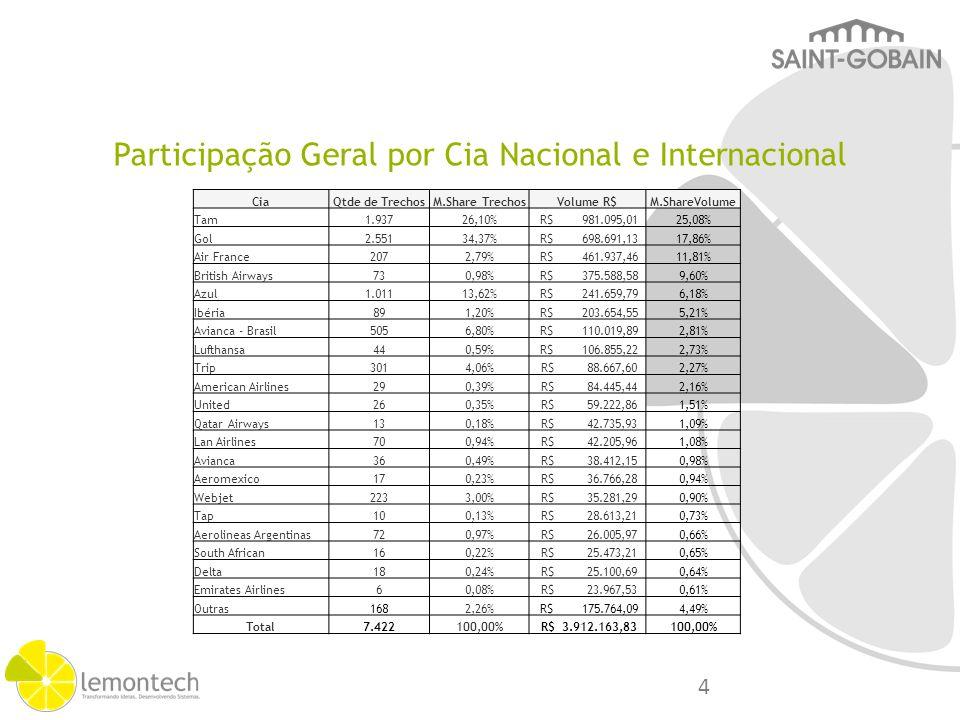 Participação por Cia Nacional CiaQtde TrechosM.Share TrechosVolume R$M.Share Volume Gol2.42839,78%R$ 662.654,2339,62% Tam1.59826,18%R$ 522.036,9231,21% Azul1.01116,57%R$ 241.659,7914,45% Avianca - Brasil5058,27%R$ 110.019,896,58% Trip3014,93%R$ 88.667,605,30% Webjet2233,65%R$ 35.281,292,11% Passaredo320,52%R$ 11.387,800,68% Sete Linhas Aéreas Ltda.10,02%R$ 659,000,04% Avianca40,07%R$ 111,000,01% Total6.103100,00%R$1.672.477,52100,00% 5