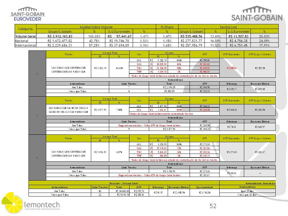 Categoria Análise Sobre VolumeM.ShareSaving Lost Grupo S.Gobain%S.G Euroveder%Grupo S.Gobain%S.G Euroveder% Volume GeralR$ 3.912.163,83100,00% R$ 57.4