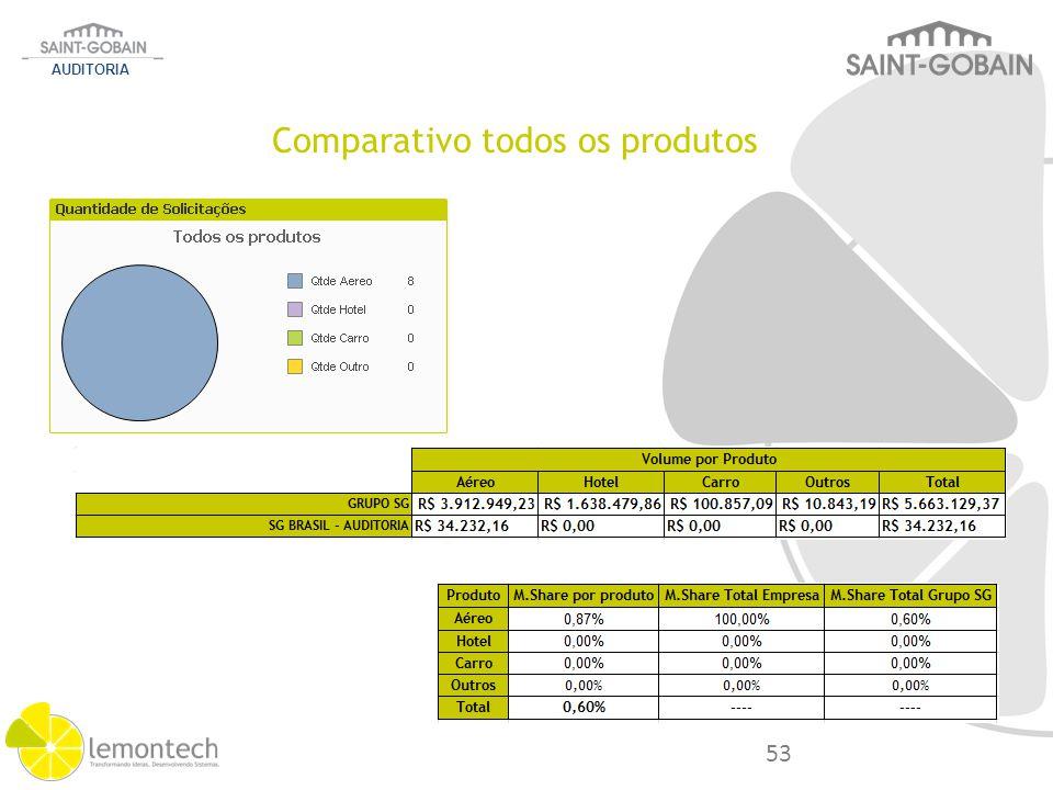 Comparativo todos os produtos AUDITORIA 53