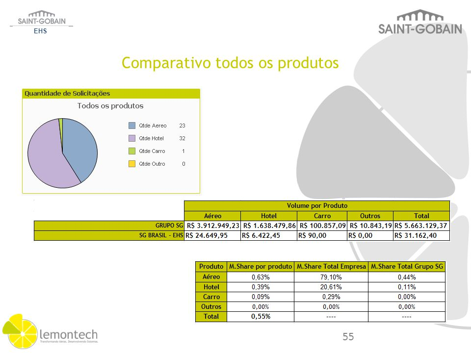 Comparativo todos os produtos EHS 55