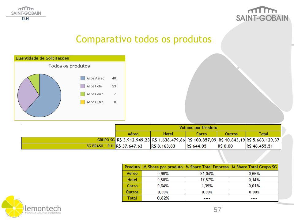Comparativo todos os produtos R.H 57