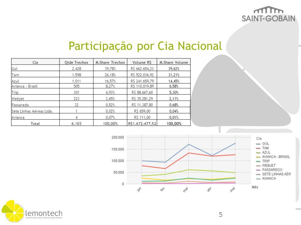 Participação por Cia Internacional CiaQtde TrechosM.Share TrechosVolume R$M.Share Volume Air France20715,69% R$ 461.937,4620,63% Tam33925,70% R$ 459.058,0920,50% British Airways735,53% R$ 375.588,5816,77% Iberia896,75% R$ 203.654,559,09% Lufthansa443,34% R$ 106.855,224,77% American Airlines292,20% R$ 84.445,443,77% United261,97% R$ 59.222,862,64% Qatar Airways130,99% R$ 42.735,931,91% Lan Airlines705,31% R$ 42.205,961,88% Avianca322,43% R$ 38.301,151,71% Aero México171,29% R$ 36.766,281,64% Gol1239,33% R$ 36.036,901,61% Outras25719,48% R$ 292.877,9013,08% Total1.319100,00% R$ 2.239.686,31100,00% 6