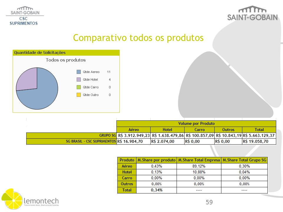 Comparativo todos os produtos CSC SUPRIMENTOS 59