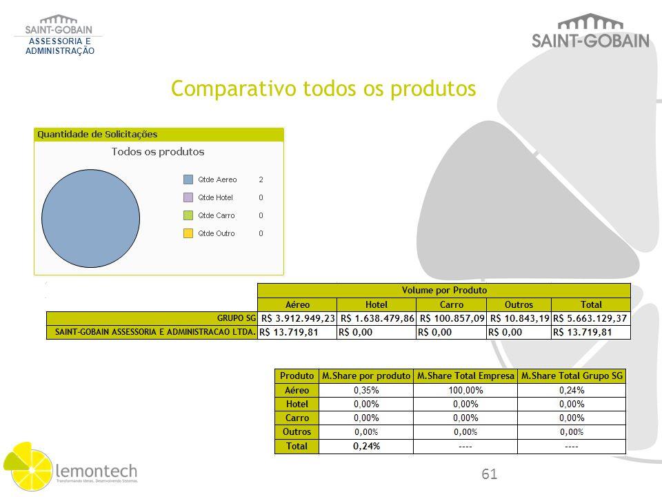 Comparativo todos os produtos ASSESSORIA E ADMINISTRAÇÃO 61