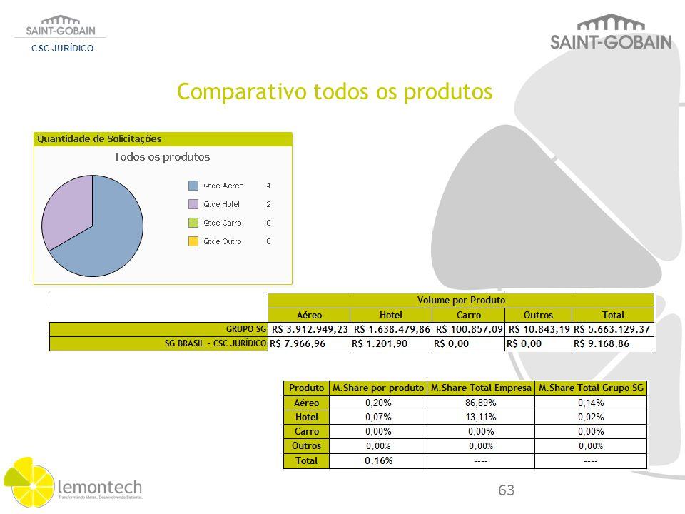 Comparativo todos os produtos CSC JURÍDICO 63