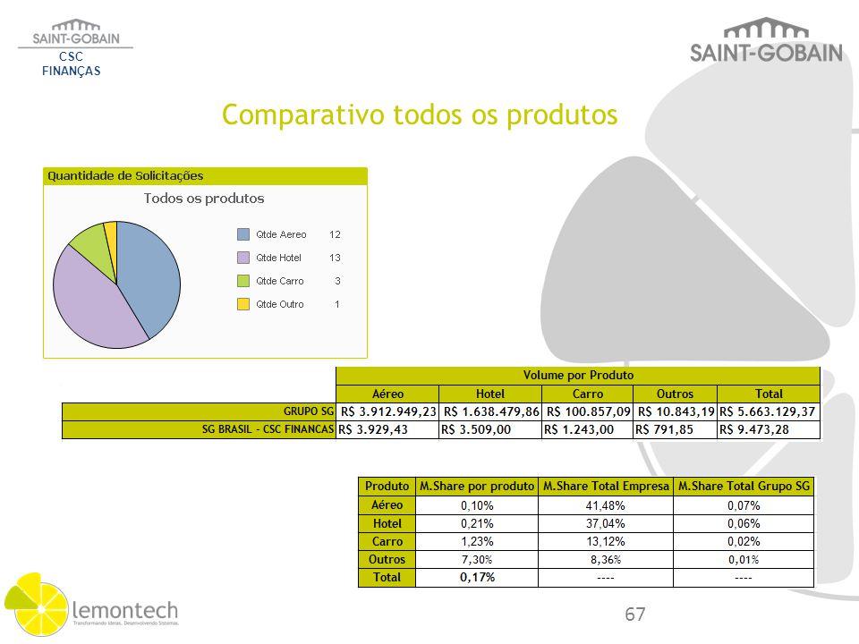 Comparativo todos os produtos CSC FINANÇAS 67