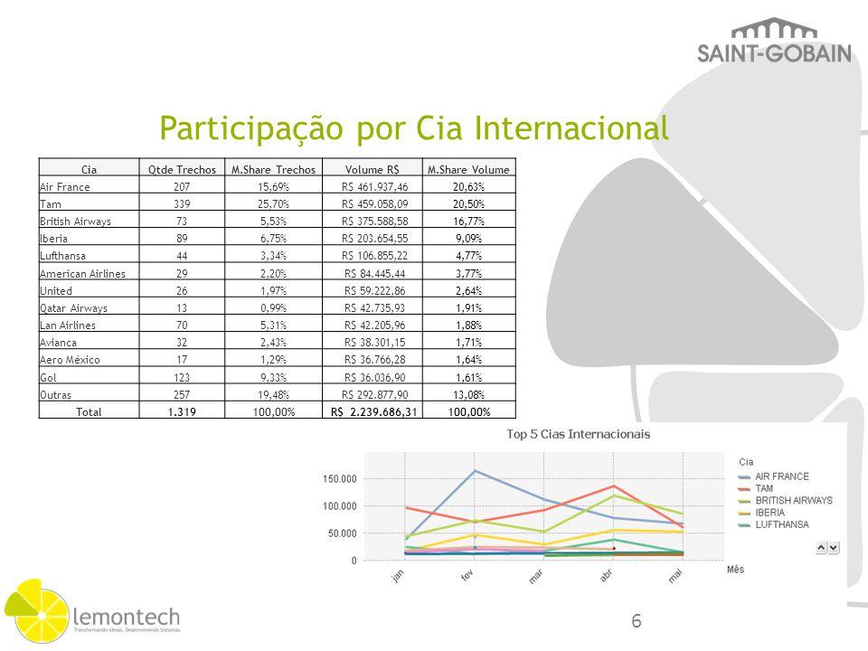 Participação por Cia Internacional CiaQtde TrechosM.Share TrechosVolume R$M.Share Volume Air France20715,69% R$ 461.937,4620,63% Tam33925,70% R$ 459.0