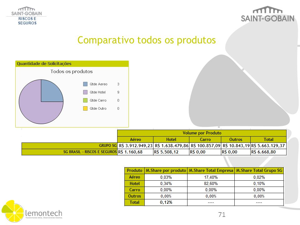Comparativo todos os produtos RISCOS E SEGUROS 71