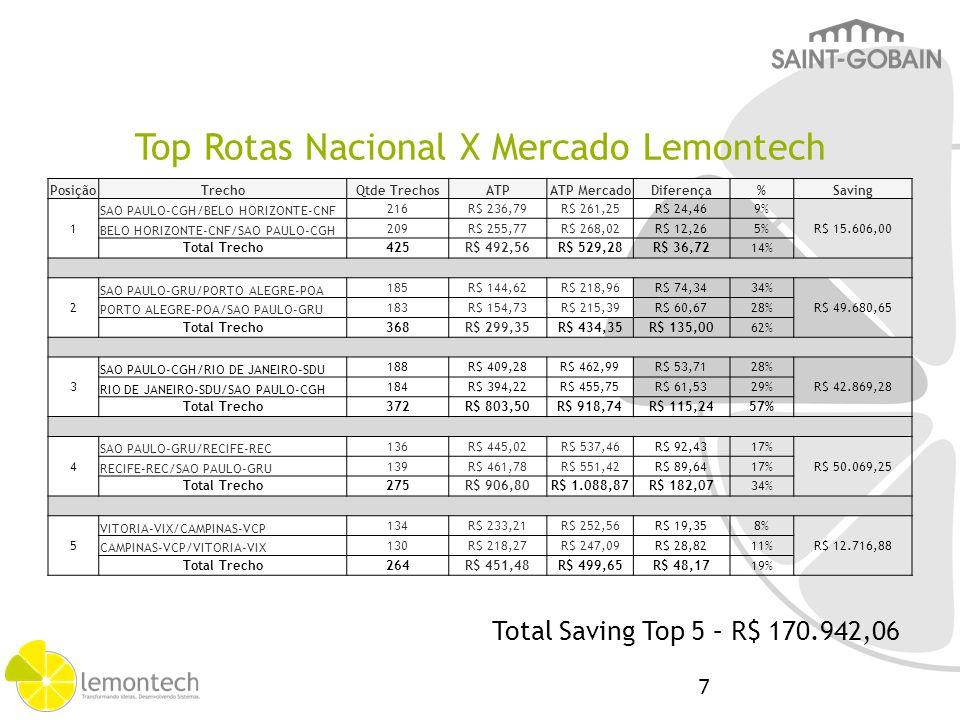 Top Rotas Nacional X Mercado Lemontech PosiçãoTrechoQtde TrechosATPATP MercadoDiferença%Saving 1 SAO PAULO-CGH/BELO HORIZONTE-CNF 216R$ 236,79R$ 261,2