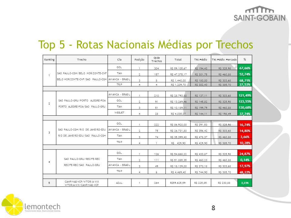 Top Rotas Internacional X Mercado Lemontech RankingTrechoQtde TrechosATPATP MercadoDiferença%Saving 1 SAO PAULO-GRU/PARIS-CDG98R$ 1.951,09 R$ 1.999,74 R$ 48,652,43% R$ 13.872,25 PARIS-CDG/SAO PAULO-GRU77R$ 1.957,64 R$ 1.988,26 R$ 30,621,54% Total 175R$ 3.908,73 R$ 3.988,00 R$ 79,271,99% 2 SAO PAULO-GRU/BUENOS AIRES- EZE71R$ 398,77 R$ 428,31 R$ 29,546,90% R$ 12.144,24 BUENOS AIRES-EZE/SAO PAULO- GRU96R$ 381,81 R$ 424,99 R$ 43,1810,16% Total 167R$ 780,58 R$ 853,30 R$ 72,728,52% 3 SAO PAULO-GRU/BUENOS AIRES- AEP66R$ 304,64 R$ 327,89 R$ 23,257,09% R$ 8.962,74 BUENOS AIRES-AEP/SAO PAULO- GRU36R$ 321,61 R$ 386,23 R$ 64,6216,73% Total 102R$ 626,25 R$ 714,12 R$ 87,8712,30% 4 SAO PAULO-GRU/SANTIAGO-SCL27R$ 717,13 R$ 809,56 R$ 92,4311,42% R$ 7.708,80 SANTIAGO-SCL/SAO PAULO-GRU28R$ 729,82 R$ 777,55 R$ 47,736,14% Total 55R$ 1.446,95 R$ 1.587,11 R$ 140,168,83% 5 RIO DE JANEIRO-GIG/PARIS-CDG20R$ 1.931,81 R$ 1.891,88 R$ 39,932,11% R$ 1.677,06 PARIS-CDG/RIO DE JANEIRO-GIG22R$ 2.167,73 --- Total 42R$ 4.099,54 R$ 4.059,61 R$ 39,930,98% Total Saving Top 5 – R$ 41.010,97 9