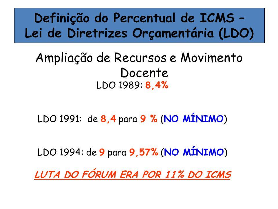 Ampliação de Recursos e Movimento Docente Definição do Percentual de ICMS – Lei de Diretrizes Orçamentária (LDO) LDO 1989: 8,4% LDO 1991: de 8,4 para