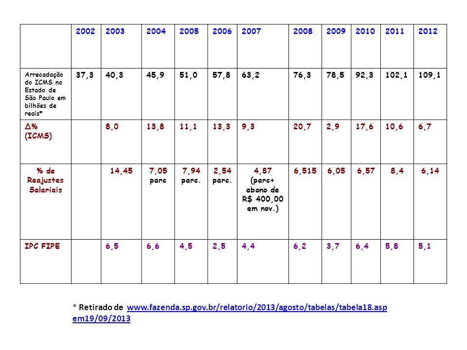 20022003200420052006200720082009201020112012 Arrecadação do ICMS no Estado de São Paulo em bilhões de reais* 37,340,345,951,057,863,276,378,592,3102,1