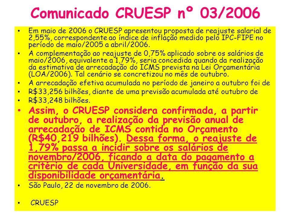 Comunicado CRUESP nº 03/2006 Em maio de 2006 o CRUESP apresentou proposta de reajuste salarial de 2,55%, correspondente ao índice de inflação medido p