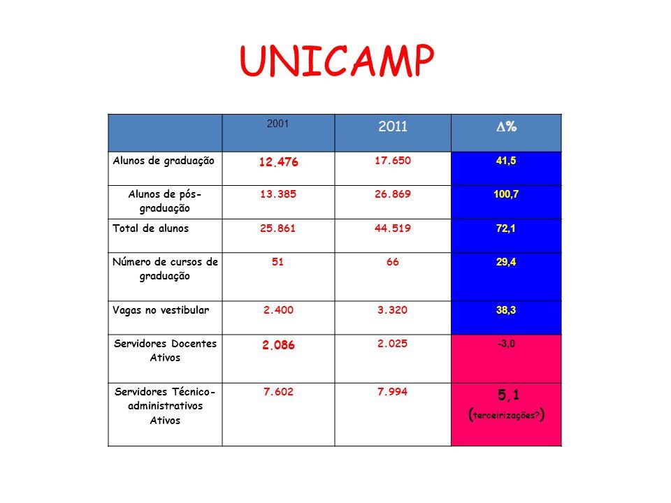 UNICAMP 2001 2011 % Alunos de graduação 12.476 17.650 41,5 Alunos de pós- graduação 13.38526.869 100,7 Total de alunos25.86144.519 72,1 Número de curs
