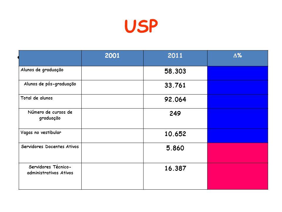 USP 20012011 % Alunos de graduação 58.303 Alunos de pós-graduação 33.761 Total de alunos 92.064 Número de cursos de graduação 249 Vagas no vestibular