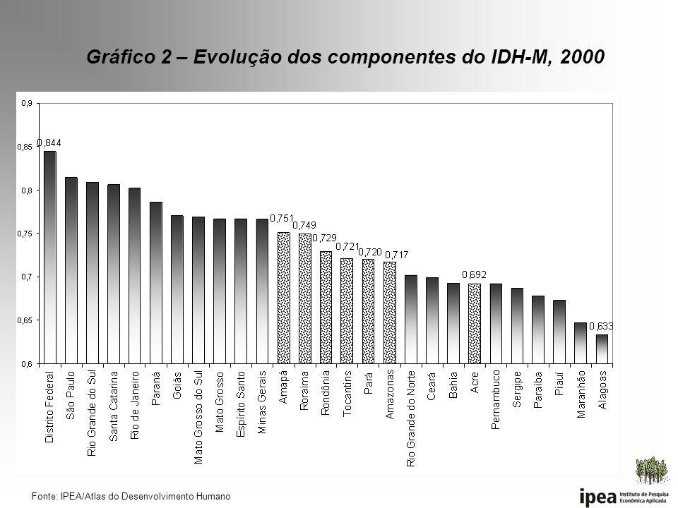 Gráfico 2 – Evolução dos componentes do IDH-M, 2000 Fonte: IPEA/Atlas do Desenvolvimento Humano