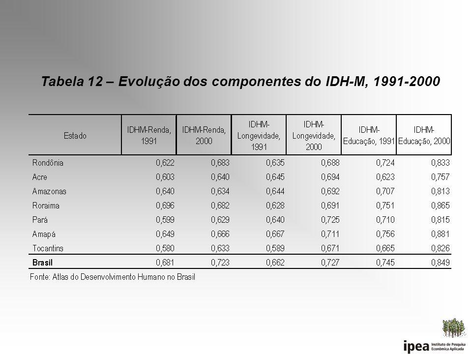 Tabela 12 – Evolução dos componentes do IDH-M, 1991-2000