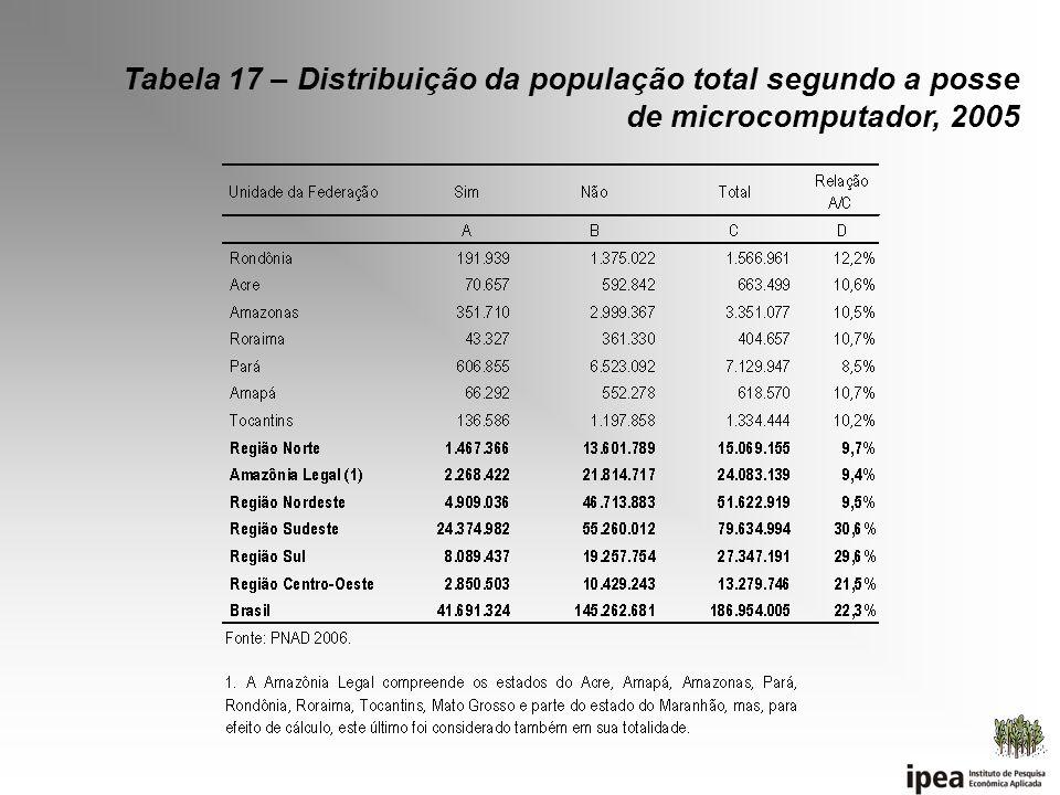 Tabela 17 – Distribuição da população total segundo a posse de microcomputador, 2005