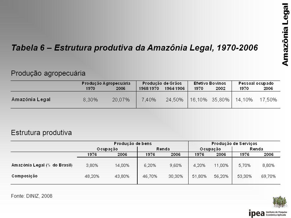Produção agropecuária Estrutura produtiva Fonte: DINIZ, 2008 Amazônia Legal Tabela 6 – Estrutura produtiva da Amazônia Legal, 1970-2006