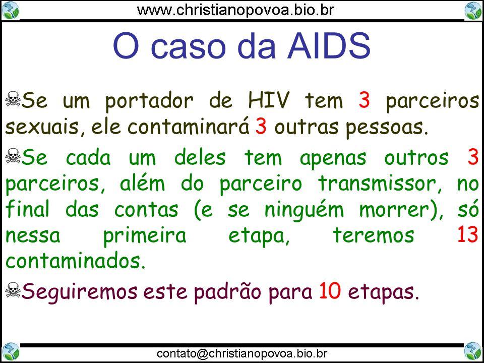 O caso da AIDS Se um portador de HIV tem 3 parceiros sexuais, ele contaminará 3 outras pessoas. Se cada um deles tem apenas outros 3 parceiros, além d