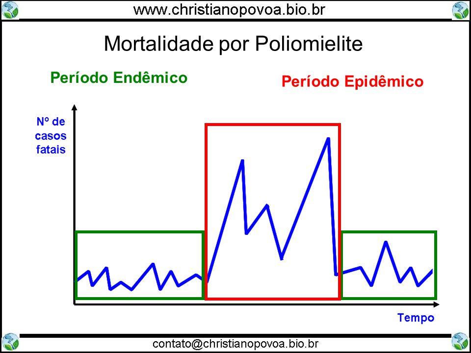 Período Endêmico Período Epidêmico Mortalidade por Poliomielite