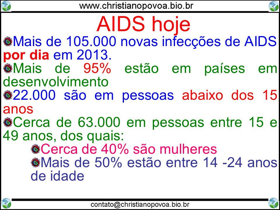 AIDS hoje Mais de 105.000 novas infecções de AIDS por dia em 2013. Mais de 95% estão em países em desenvolvimento 22.000 são em pessoas abaixo dos 15