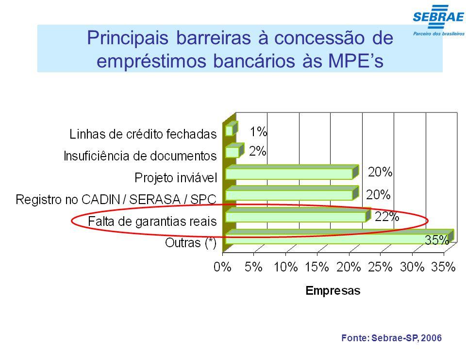 Fonte: Sebrae-SP, 2006 Principais barreiras à concessão de empréstimos bancários às MPEs