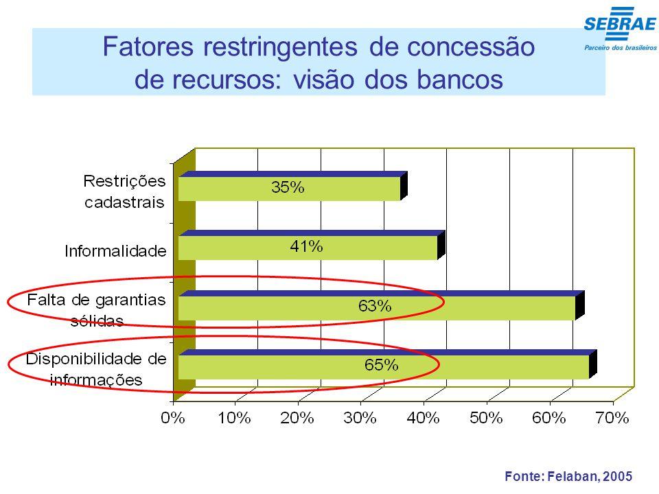 Fonte: Felaban, 2005 Fatores restringentes de concessão de recursos: visão dos bancos