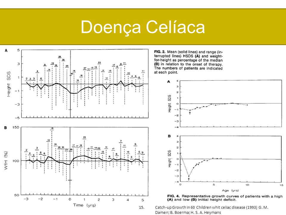 Doença Celíaca 15.Catch-up Growth in 60 Children whit celiac disease (1993) G. M. Damen; B. Boerma; H. S. A. Heymans
