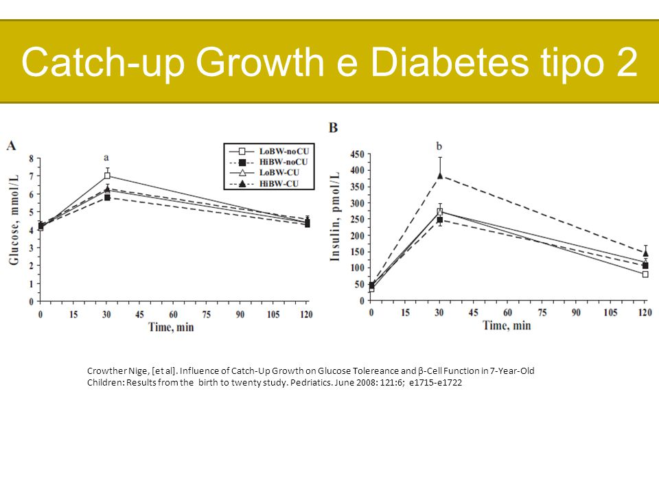 Catch-up Growth e Diabetes tipo 2 Crowther Nige, [et al]. Influence of Catch-Up Growth on Glucose Tolereance and β-Cell Function in 7-Year-Old Childre
