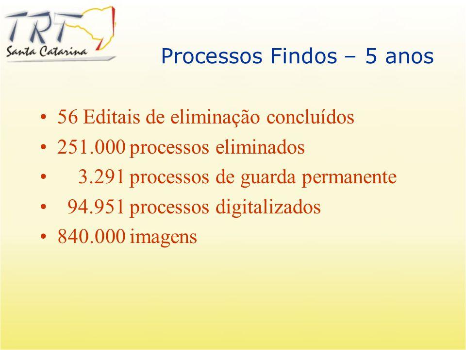 Digitalização em Santa Catarina Processos Findos – Editais – 05 anos Processos Findos – Intimação – 30 dias Pastas Funcionais Fichas Financeiras