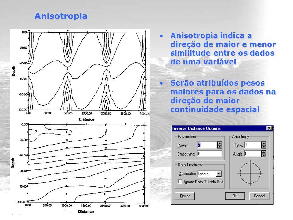 Anisotropia Anisotropia indica a direção de maior e menor similitude entre os dados de uma variávelAnisotropia indica a direção de maior e menor similitude entre os dados de uma variável Serão atribuídos pesos maiores para os dados na direção de maior continuidade espacialSerão atribuídos pesos maiores para os dados na direção de maior continuidade espacial
