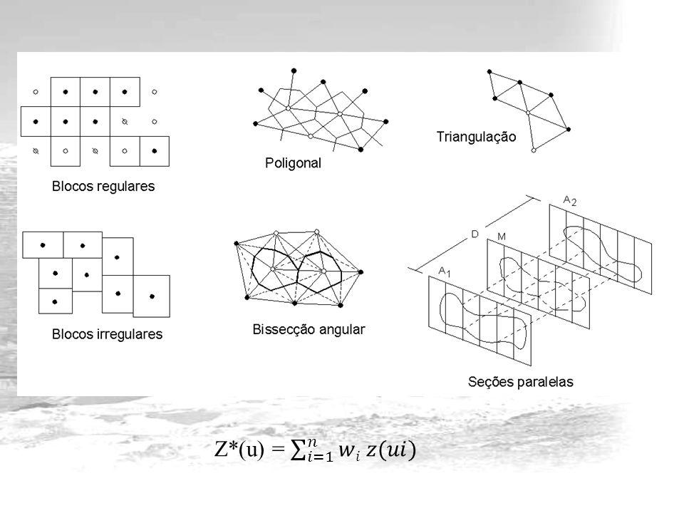 Interpolador exato e suavizador Interpoladores exatos honra o valor da amostraInterpoladores exatos honra o valor da amostra Quando a posição coincide com o nó do gridQuando a posição coincide com o nó do grid Peso (w) = 1.0Peso (w) = 1.0 Kriging, nearest neighbor, triangulationKriging, nearest neighbor, triangulation W ij =1