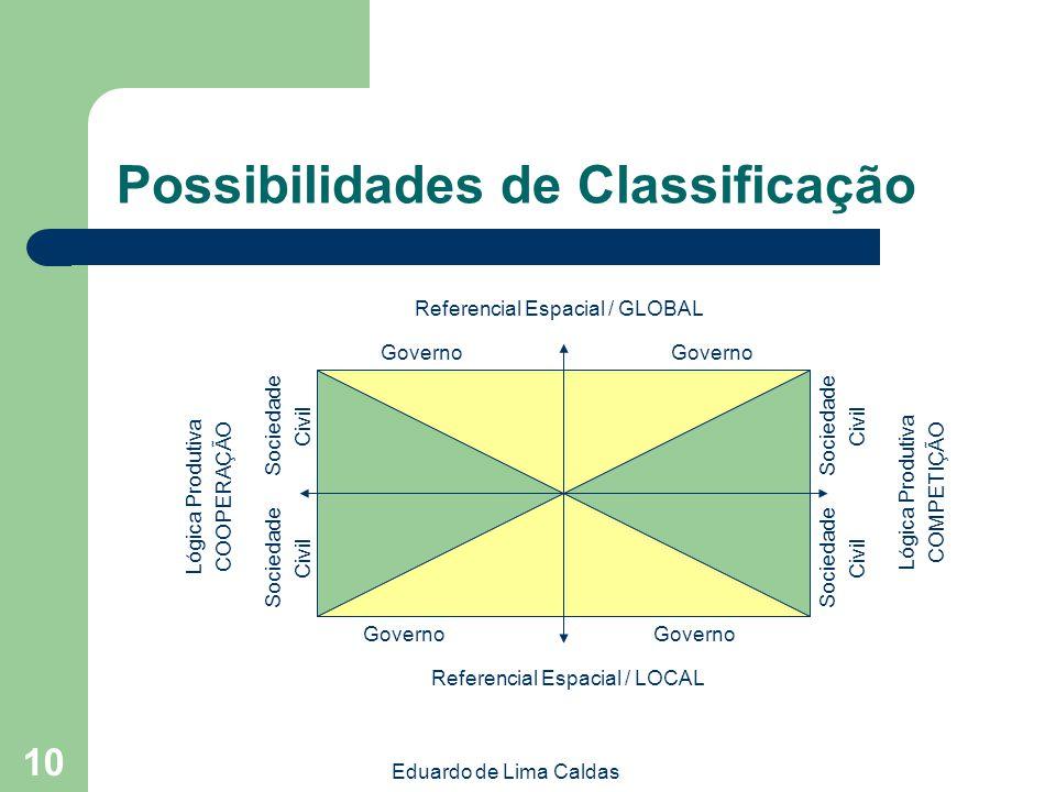 Eduardo de Lima Caldas 10 Possibilidades de Classificação Governo Sociedade Civil Sociedade Civil Sociedade Civil Sociedade Civil Referencial Espacial