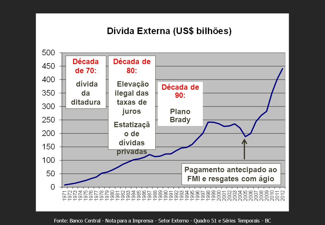 DÍVIDA: impede a vida digna e o atendimento aos direitos humanos De onde veio toda essa dívida pública.
